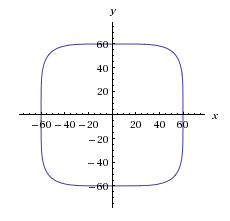 Wolfram Alpha Squircle